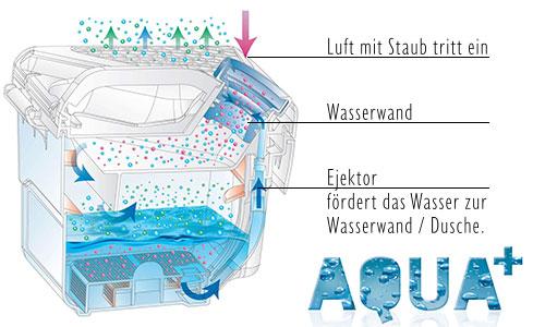 Aquabox des AQUA+ Filtersystems