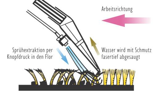 Sprühextraktion Thomas Staubsauger Schema
